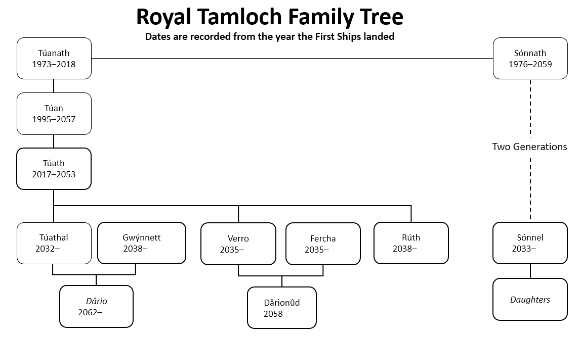 Royal Tamloch Family Tree with Sonnel